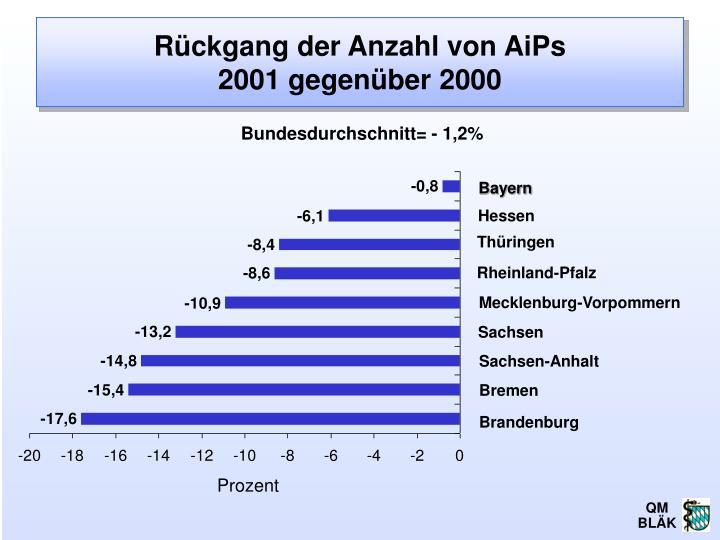 Rückgang der Anzahl von AiPs