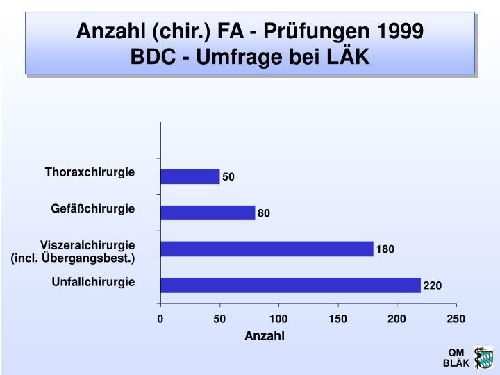 Anzahl (chir.) FA - Prüfungen 1999
