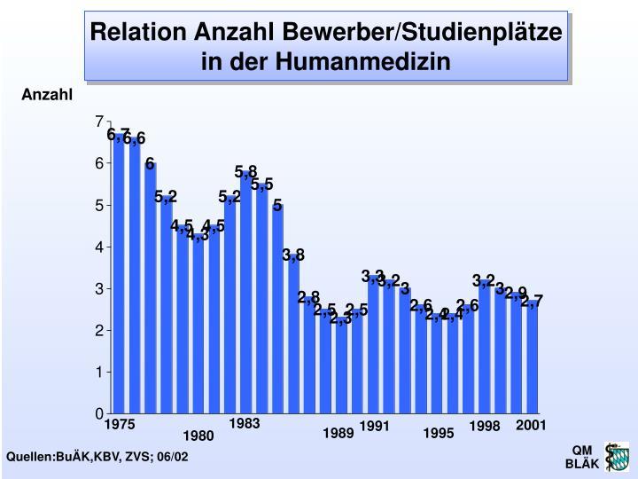 Relation Anzahl Bewerber/Studienplätze