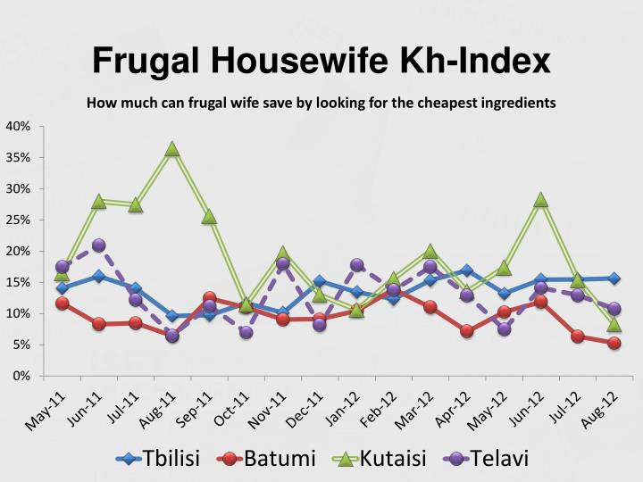 Frugal Housewife Kh-Index
