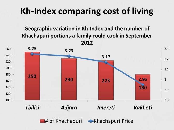 Kh-Index comparing cost of living