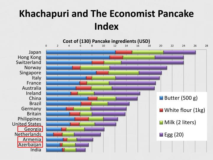 Khachapuri and The Economist Pancake Index