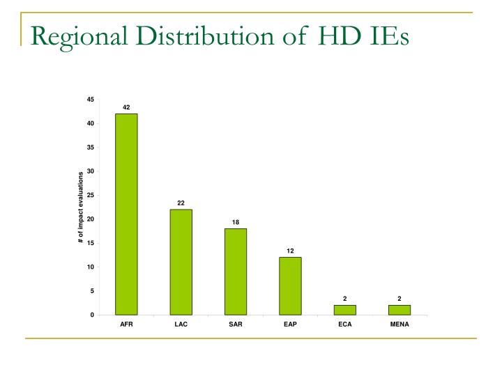 Regional Distribution of HD IEs