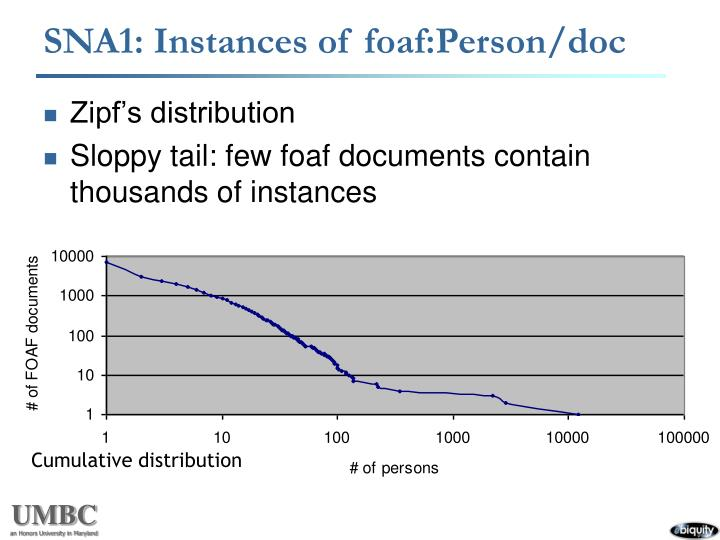 SNA1: Instances of foaf:Person/doc