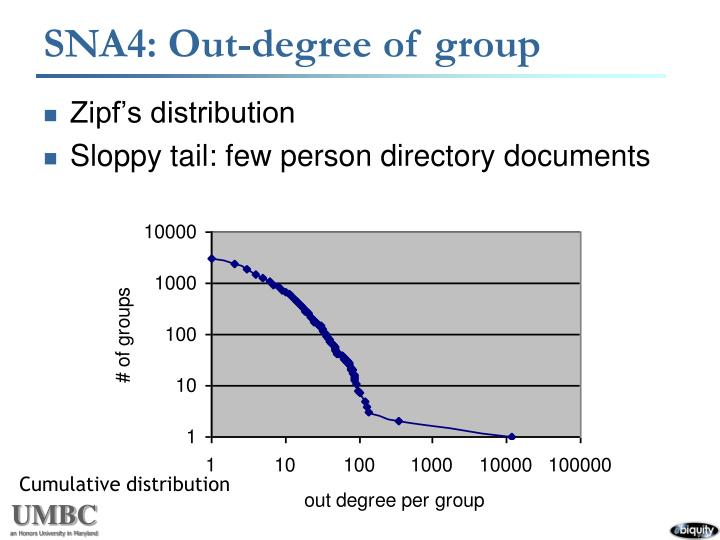 SNA4: Out-degree of group