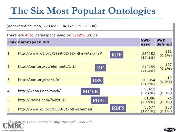 The Six Most Popular Ontologies