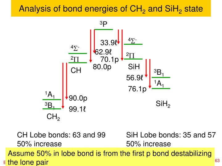 Analysis of bond energies of CH