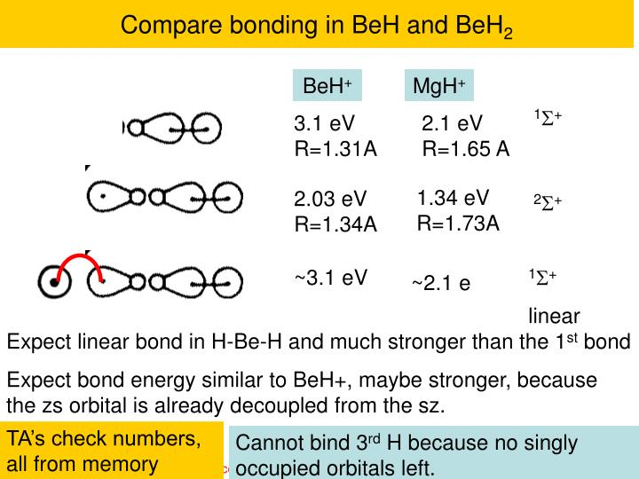 Compare bonding in BeH and BeH