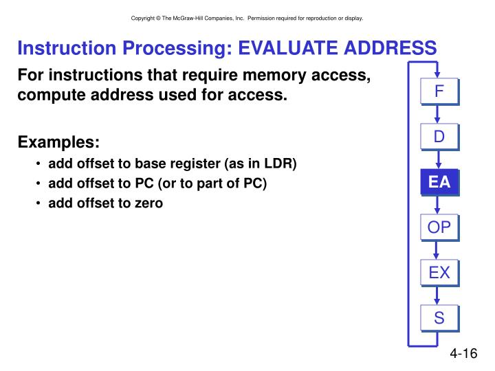 Instruction Processing: EVALUATE ADDRESS