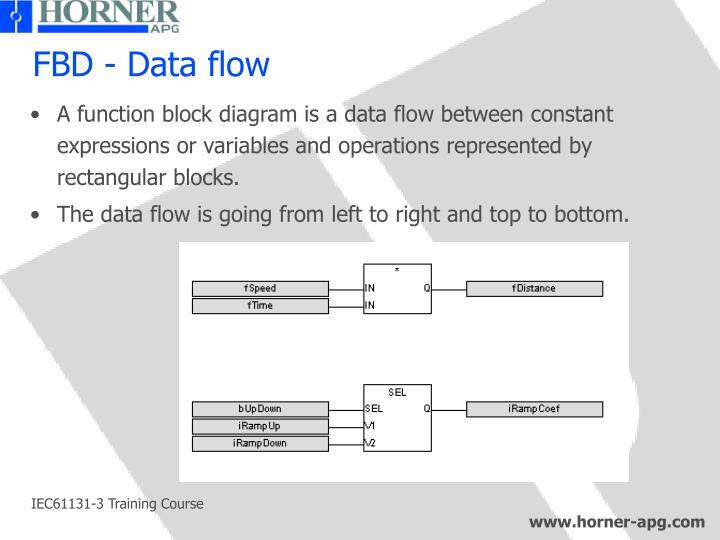 FBD - Data flow