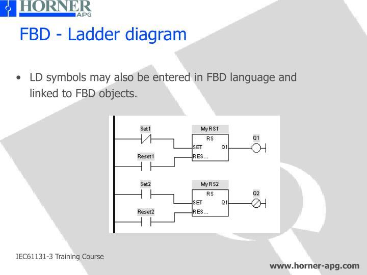 FBD - Ladder diagram