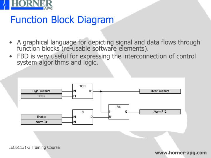 A graphical language for depicting signal and data flows through function blocks (re-usable software elements).