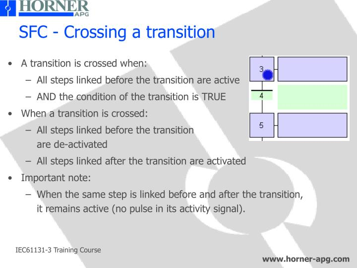 SFC - Crossing a transition