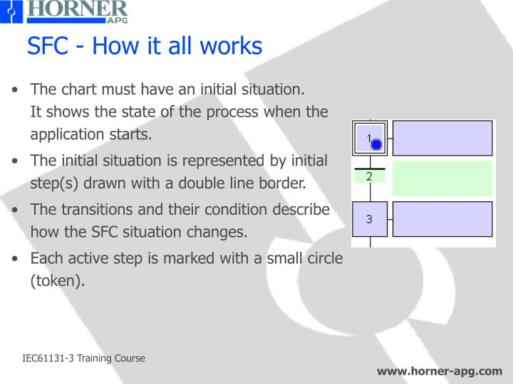 SFC - How it all works