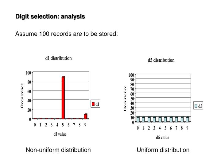 Digit selection: analysis
