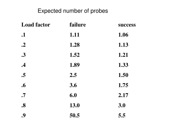 Expected number of probes