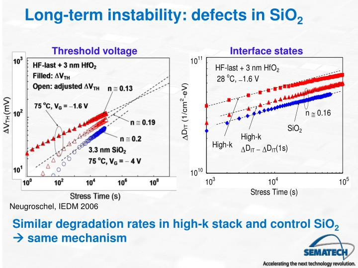 Long-term instability: defects in SiO