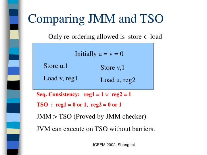 Comparing JMM and TSO