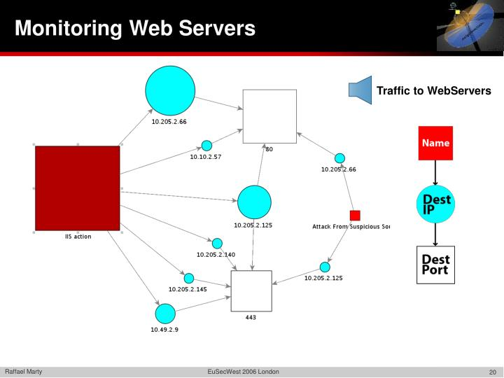 Traffic to WebServers