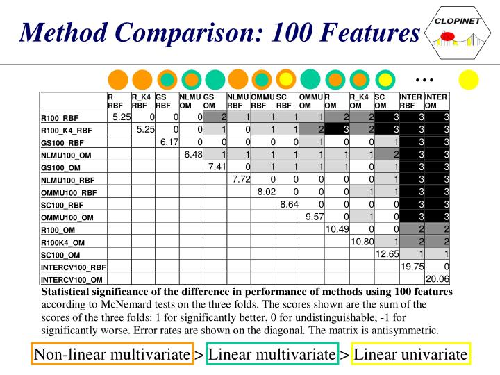 Method Comparison: 100 Features