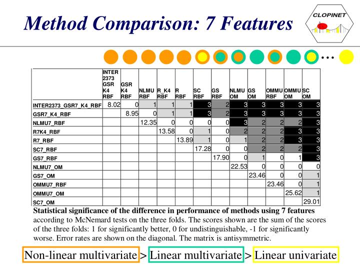 Method Comparison: 7 Features