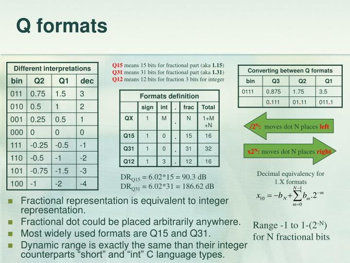 Q formats