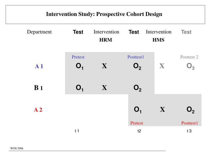 Intervention Study: Prospective Cohort Design