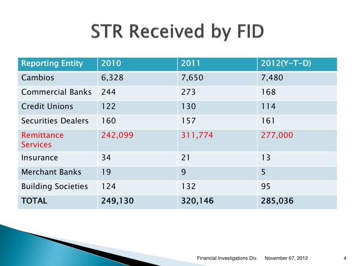 STR Received by FID