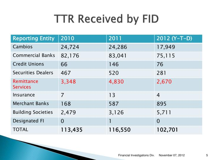 TTR Received by FID