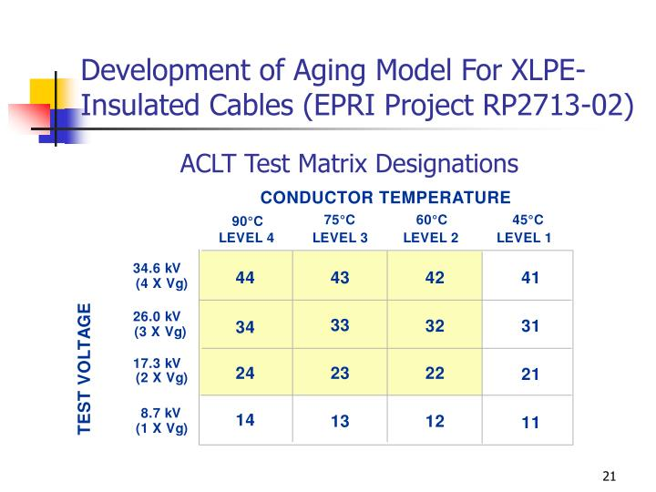 Development of Aging Model For XLPE-Insulated Cables (EPRI Project RP2713-02)