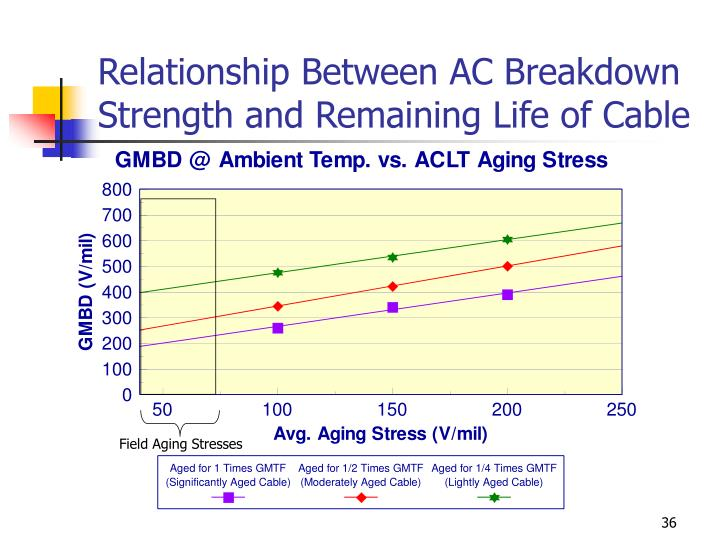 Relationship Between AC Breakdown Strength and Remaining Life of Cable