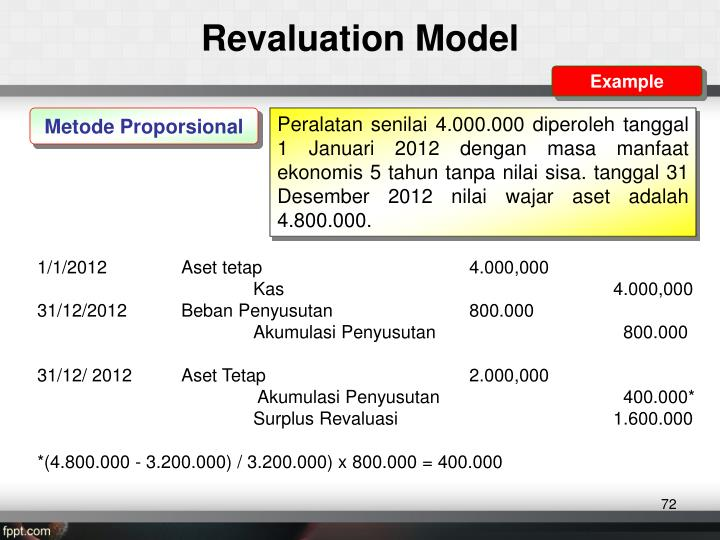 Revaluation Model