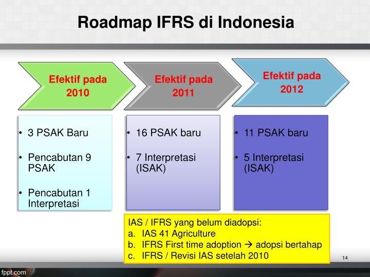 Roadmap IFRS
