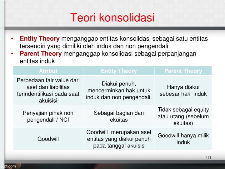 Teori konsolidasi