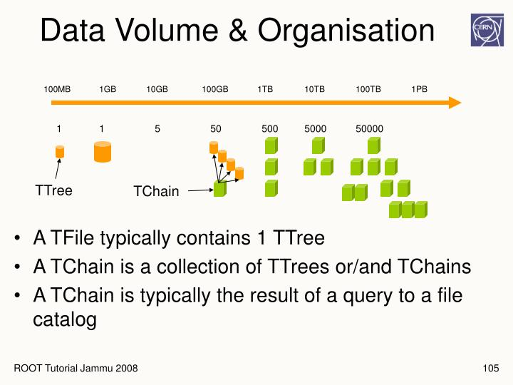 Data Volume & Organisation