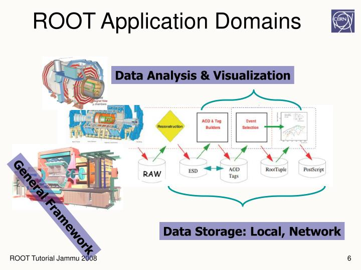 ROOT Application Domains