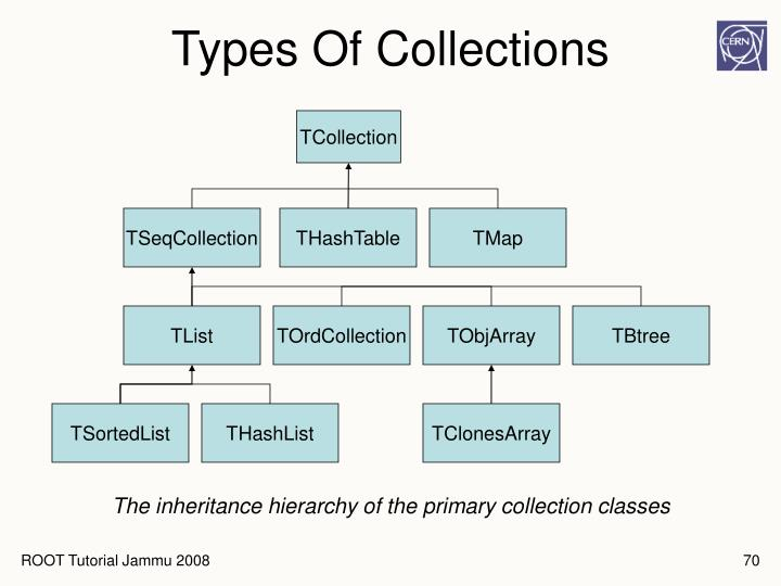 Types Of Collections
