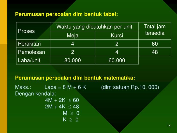 Perumusan persoalan dlm bentuk tabel: