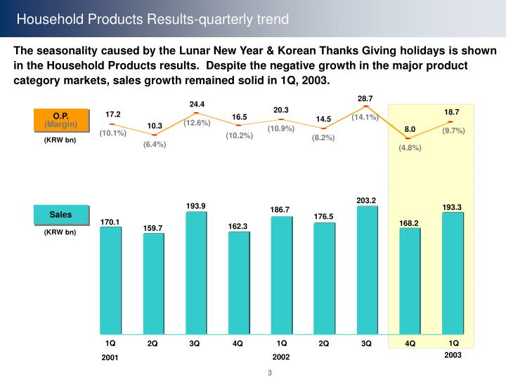 Household Products Results-quarterly trend