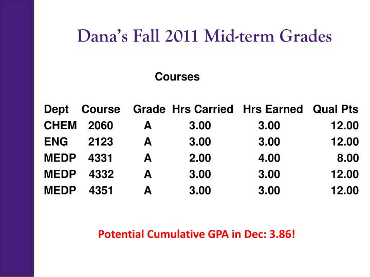 Dana's Fall 2011 Mid-term Grades