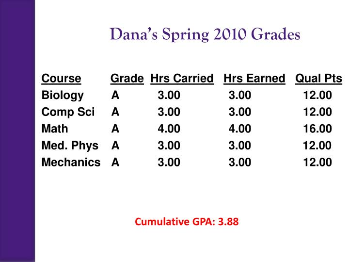Dana's Spring 2010 Grades
