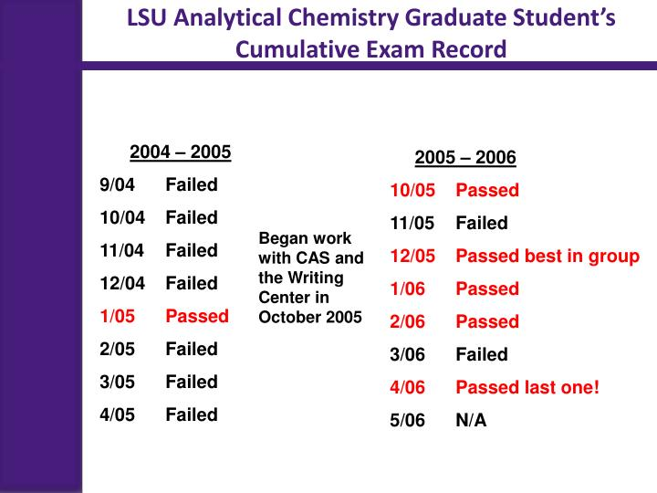 LSU Analytical Chemistry Graduate Student's Cumulative Exam Record