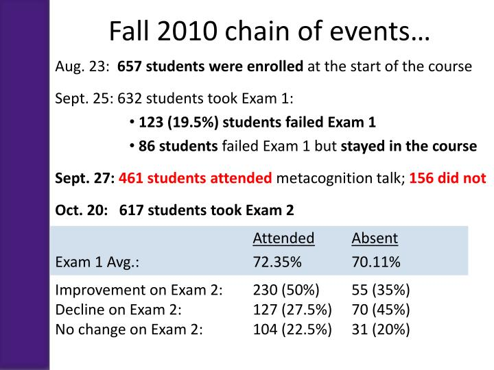 Fall 2010 chain of events…