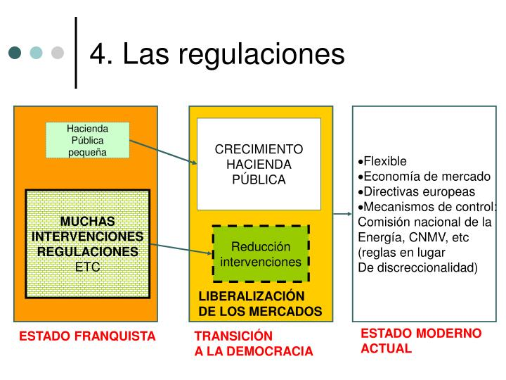 4. Las regulaciones