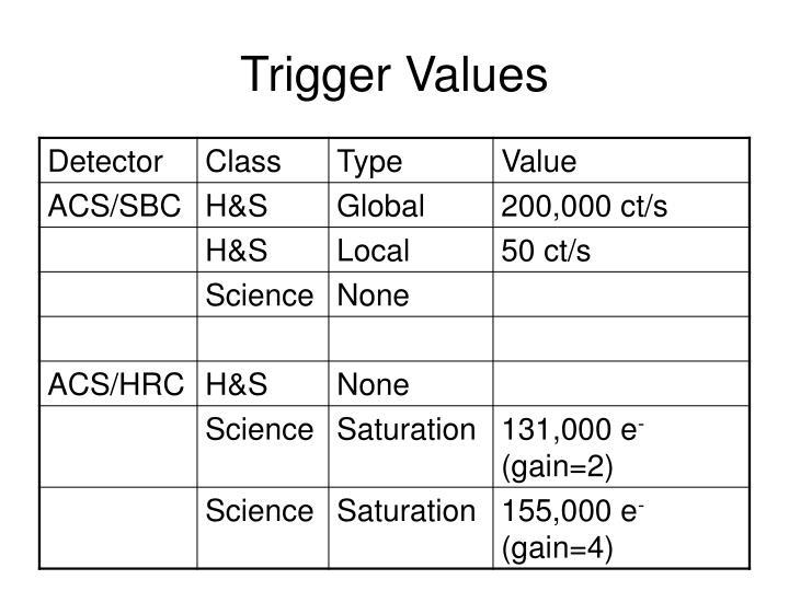 Trigger Values