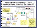 laser energy measurements showed dramatic energy loss along the beam path