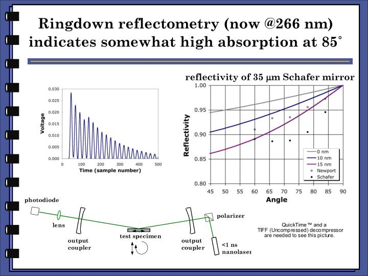 Ringdown reflectometry (now @266 nm) indicates somewhat high absorption at 85˚