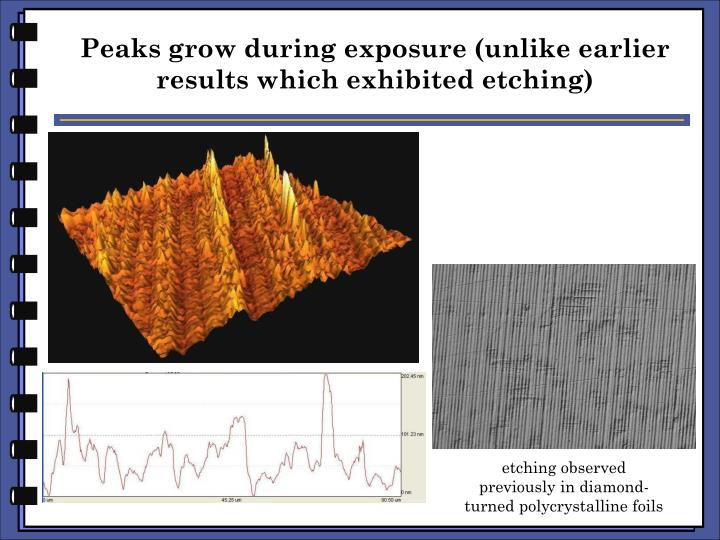 Peaks grow during exposure (unlike earlier results which exhibited etching)