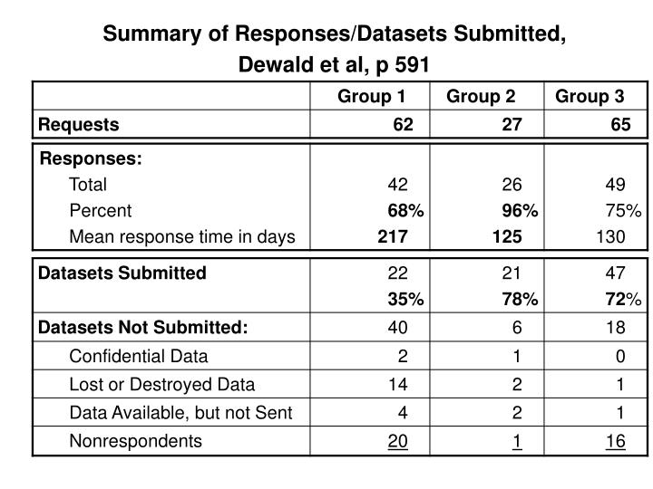 Summary of Responses/Datasets Submitted,
