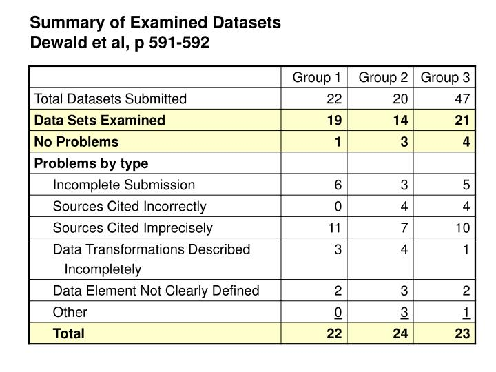 Summary of Examined Datasets